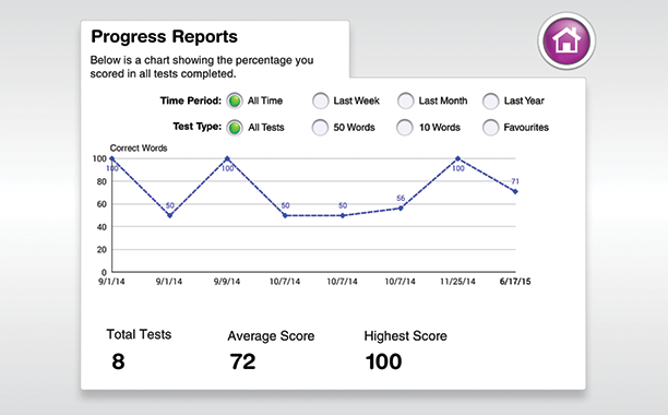 Talk Around It progress reports